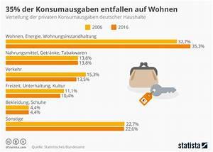 Wohnen In Deutschland : infografik 35 der konsumausgaben entfallen auf wohnen statista ~ Markanthonyermac.com Haus und Dekorationen