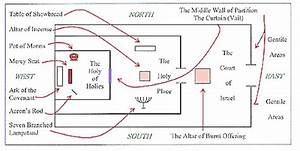 Moses A Holy Of Holies Diagram Understanding Of Holies Most Famous Of Chapters  Description From