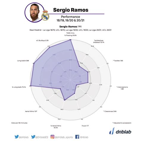 Is there a replacement for Sergio Ramos?