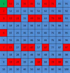 Prime Numbers Between 1 and 50