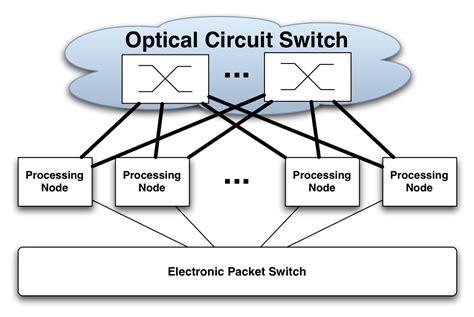 Enabling Circuit Switching