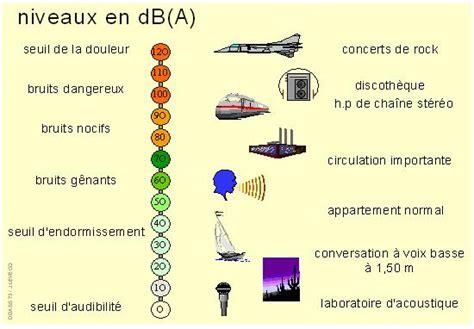 cloison de bureau acoustique définitions et termes acoustiques spectra