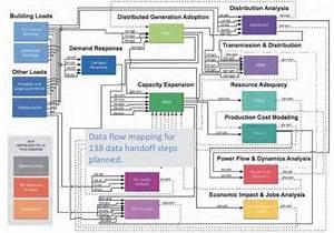 Process Flow Diagram National Cranberry Cooperative