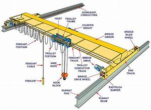 Bridge Crane Components