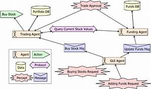 System Overview Diagram For A Stock Trading Management