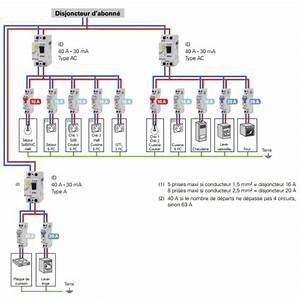 Tableau Electrique 4 Rangées : tableau electrique 4 rangees achat electronique ~ Dailycaller-alerts.com Idées de Décoration