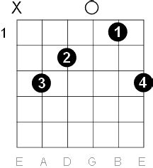 major guitar chord diagrams