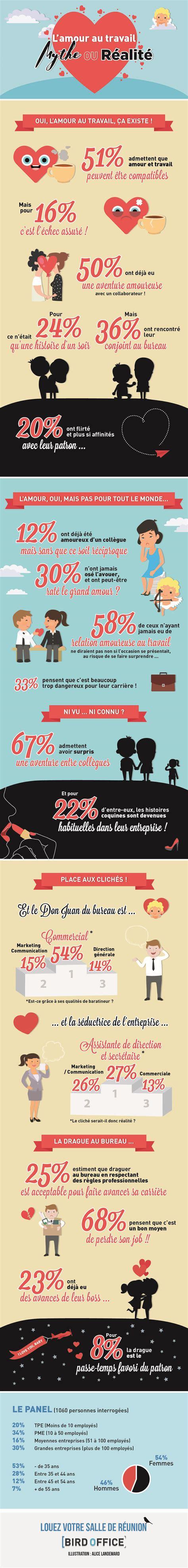 amour au bureau l 39 amour au bureau l 39 infographie bird office
