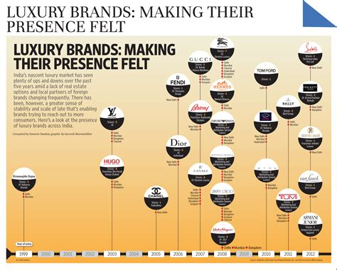 India's Luxury Consumption Story Intact