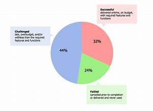 Pie Chart Examples And Templates