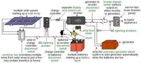 More Complete Diagram Off Grid Solar Power System
