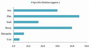 Comparison Of Different Natural Fiber Types Regarding