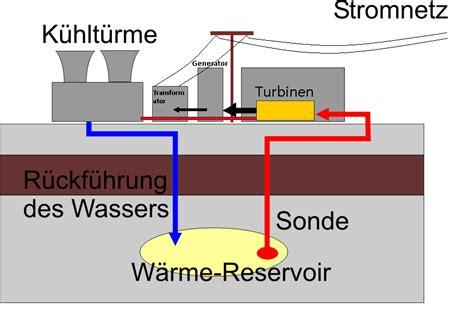 Fernwaerme Vor Und Nachteile Der Externen Heizung by File Geothermie Verfahren Png Wikimedia Commons
