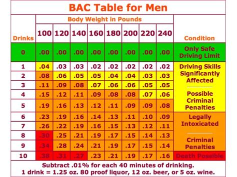 drinks     dui chart patch