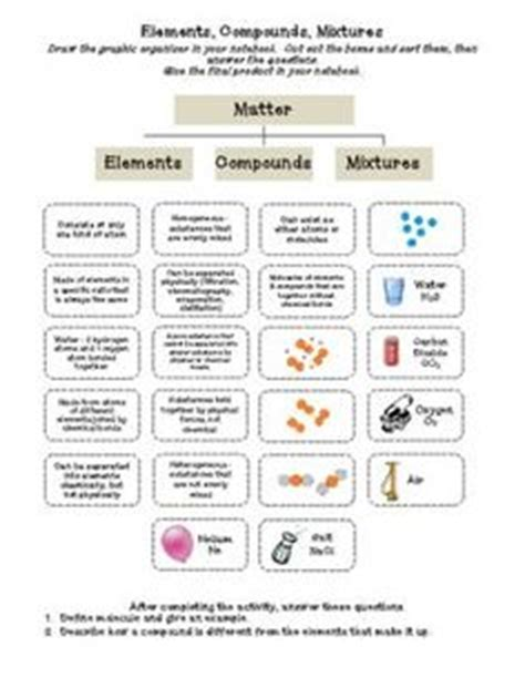images  chemistry interactive notebooks