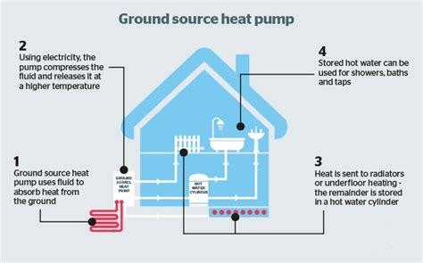 Ground Source Heat Pump Installation In Devon  Sw Dart
