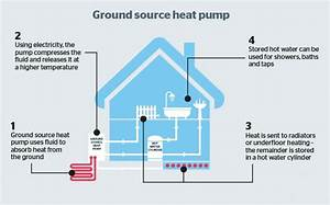 Ground Source Heat Pump Installation In Devon