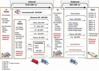 Diagram Spend Transportation Sample Logistics Money Help