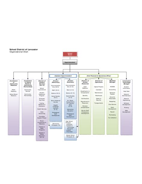 school district  lancaster organizational chart