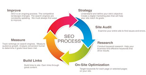 Seo Process by 30 Common Seo Questions You Should The Answer To