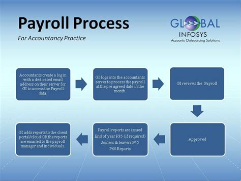 Payroll Services From Global Infosys. Security System For Home Itt Tech Electrician. Law Schools In South Florida. Gastric Sleeve San Antonio Hilton Sno Flyers. Bachelor Degree In Statistics. Computer Software Engineers All Social Media. University Of Maryland Medical School. What Phone Can I Upgrade To Solar For Condos. File Transfer Websites How Much Is Uk Pension