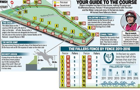 Grand National 2017 A Complete Guide To The Famous Course