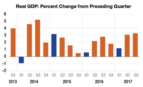 bureau of economic analysis us department of commerce analysis will we avoid the quarter blues