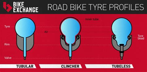 Road Bike Wheels Explained