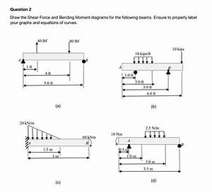 Draw The Shear Force And Bending Moment Diagrams F
