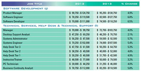 computer help desk jobs computer help desk salary do some tech jobs really pay 12