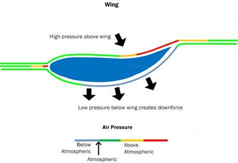 home design builder car aerodynamics basics how to design tips free