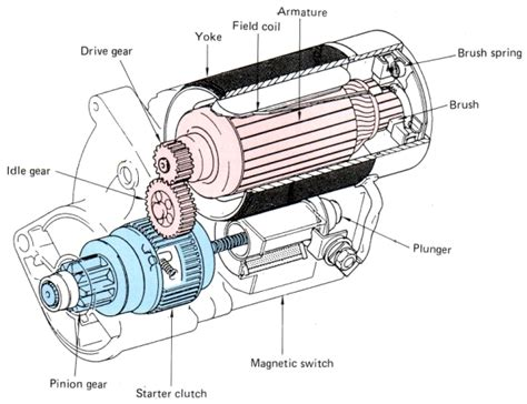 Electrical/starter Motor/reduction Type