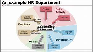 Hr Department Example Of Gamification Of Business