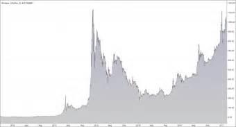 Tabela de preços, volume de transações, valor de mercado e muito mais. Bitcoin - o que é e a sua evolução - efconsulting