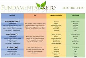Electrolytes  U0026 Supplements  U2013 Fundamentalketo