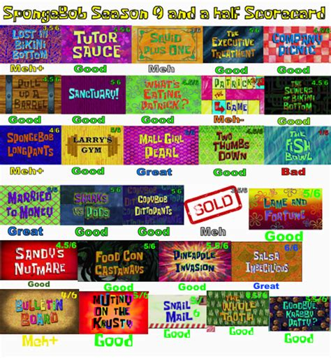 Spongebob Season 95 Scorecard By Superspacegirltv On