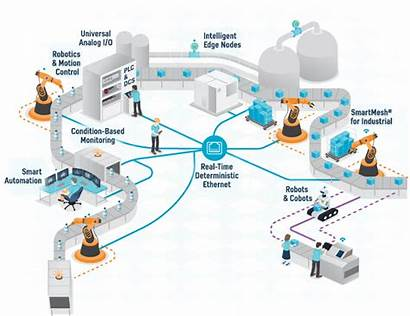 Analog Industry Industrial Path Devices Automation Technology
