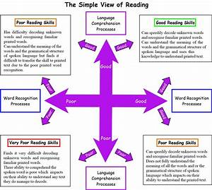 The Simple View Of Reading  U2013 Teach Phonics