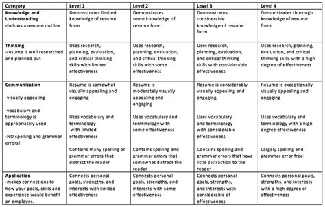 Grading Rubric For Resume Writing by Rubric For Resume Writing