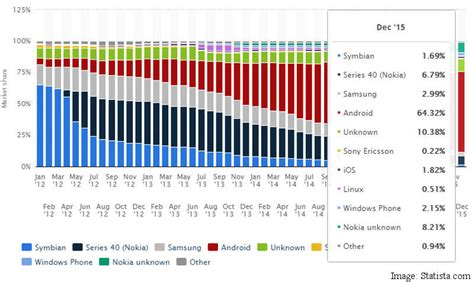 android vs ios market share uber vs ola in india how do they stack up ndtv