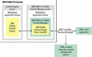 Installing Ibm Cmis