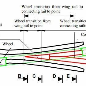 Schematic representation of the wheel set crossing over ...