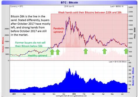 read bitcoins price chart   investing haven