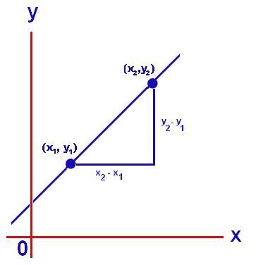 Rate Of Change Formula  Formula For Rate Of Change Formulas@tutorvistacom