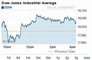 JPM Energy Stocks Push DJIA Index To 59 Point Gain Tuesday