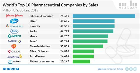 Top Pharmaceutical Companies, 2015 - knoema.com