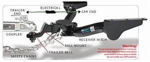 What Are The Best Trailer Hitches  How Trailer Hitches