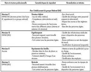 Projet De Vie Ehpad by Peut On G 233 Rer L Image Corporate Pour Impliquer Les Parties