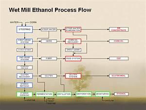Wet Mill Ethanol Process Flow