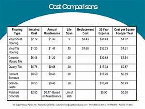 cost per square feet paper flooring